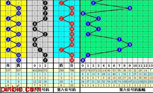 双色球彩360彩票双色球预测 票术语大汇总
