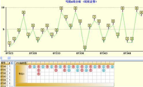 3d大盘走势图分析表示这个时刻的成交总手量已经放大