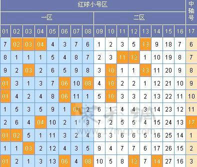 本期双色球期预测号码中国福利彩票双色预测本期双色