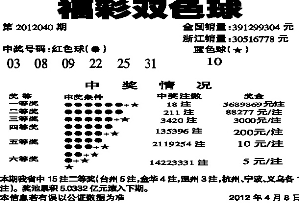 福彩3d 3d试机号 双色球 排列三 大乐透 排列五 七